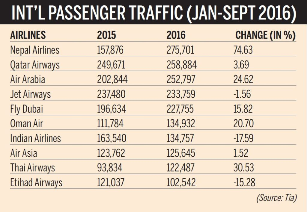 International Passenger Traffic (Image: The Kathmandu Post)